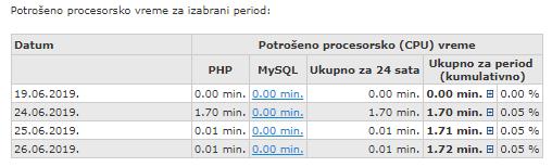 Detaljna statistika za potrošeno procesorsko vreme