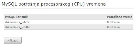 Podaci o potrošenom procesorskom vremenu od strane MySQL korisnika