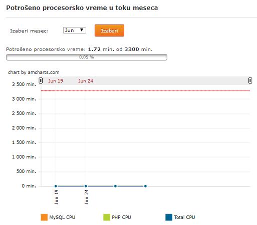 Statistika za potrošeno procesorsko vreme